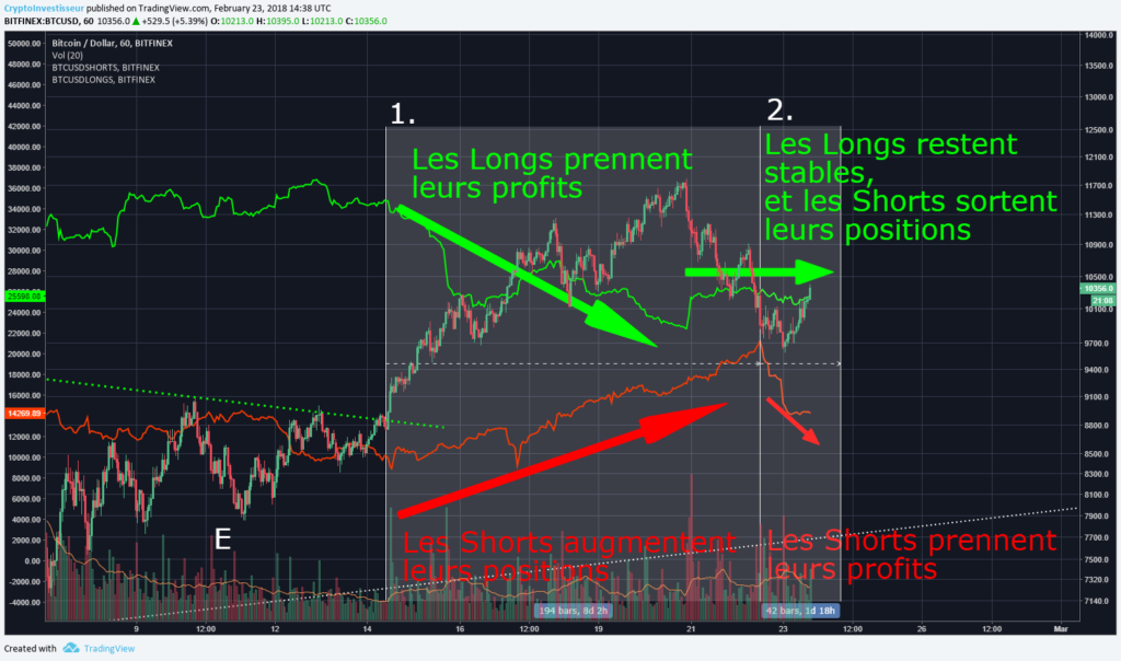 TradingView Graphique Longs Shorts