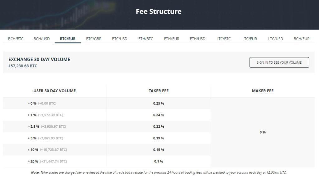 GDAX Bitcoin sans frais